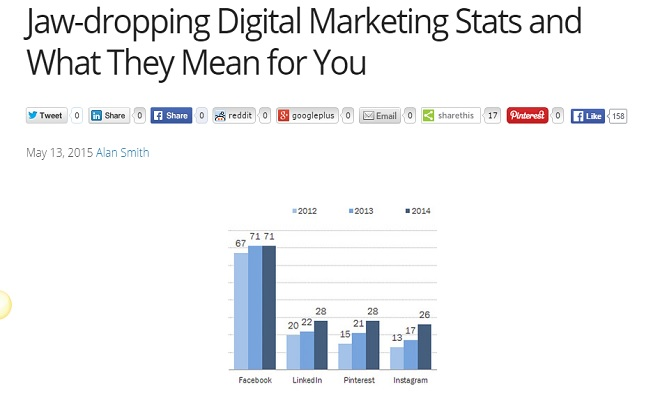 Digital Marketing Stats