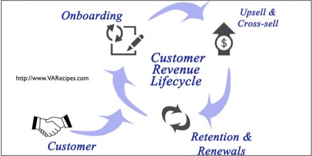customer onboarding
